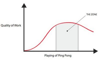 Ping Pong Efficiency